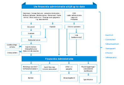 Financiele-administratie2 (2)